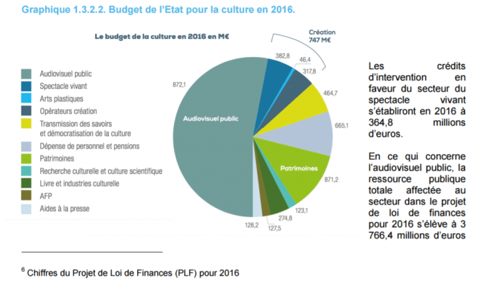 budget-ministere